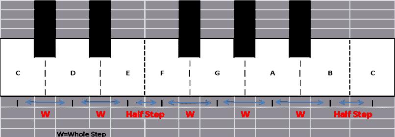 The Diatonic CM Scale
